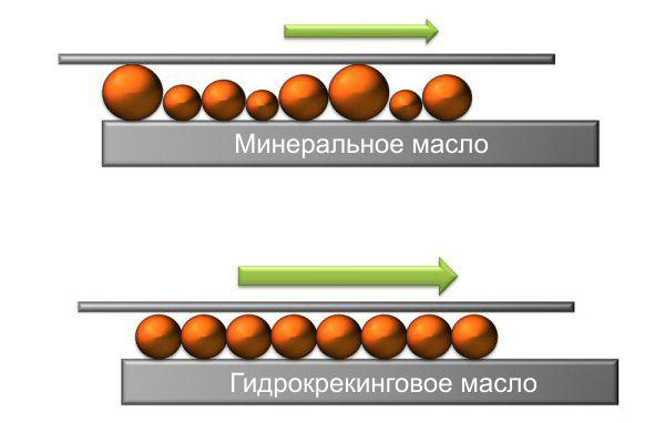 oil molecules - min vs crack